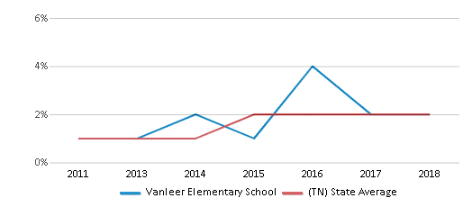 This chart display the percentage of students of two or more races in Vanleer Elementary School and the percentage of public school students of two or more races in Tennessee by year, with the latest 2017-18 school year data.