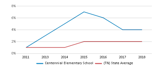 This chart display the percentage of students of two or more races in Centennial Elementary School and the percentage of public school students of two or more races in Tennessee by year, with the latest 2017-18 school year data.