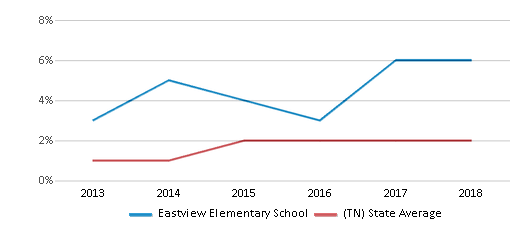 This chart display the percentage of students of two or more races in Eastview Elementary School and the percentage of public school students of two or more races in Tennessee by year, with the latest 2017-18 school year data.
