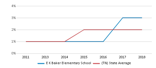 This chart display the percentage of students of two or more races in E K Baker Elementary School and the percentage of public school students of two or more races in Tennessee by year, with the latest 2017-18 school year data.