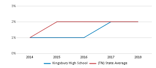 This chart display the percentage of students of two or more races in Kingsbury High School and the percentage of public school students of two or more races in Tennessee by year, with the latest 2017-18 school year data.