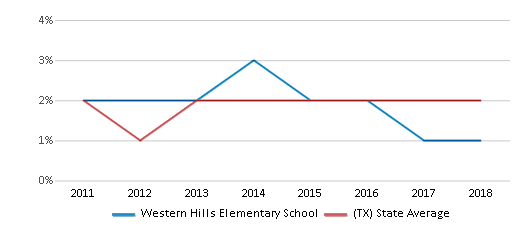 This chart display the percentage of students of two or more races in Western Hills Elementary School and the percentage of public school students of two or more races in Texas by year, with the latest 2017-18 school year data.