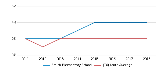 This chart display the percentage of students of two or more races in Smith Elementary School and the percentage of public school students of two or more races in Texas by year, with the latest 2017-18 school year data.