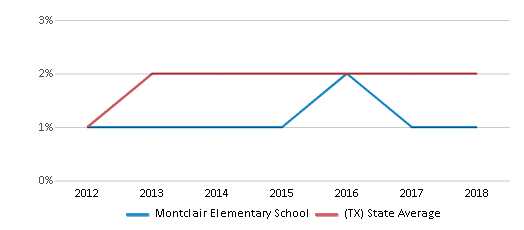 This chart display the percentage of students of two or more races in Montclair Elementary School and the percentage of public school students of two or more races in Texas by year, with the latest 2017-18 school year data.