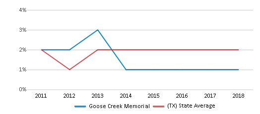 This chart display the percentage of students of two or more races in Goose Creek Memorial and the percentage of public school students of two or more races in Texas by year, with the latest 2017-18 school year data.