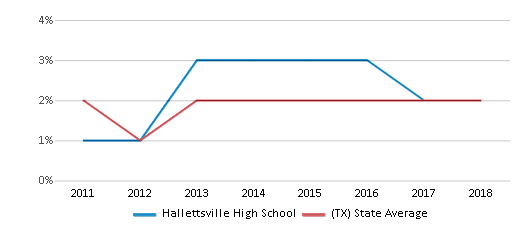 This chart display the percentage of students of two or more races in Hallettsville High School and the percentage of public school students of two or more races in Texas by year, with the latest 2017-18 school year data.