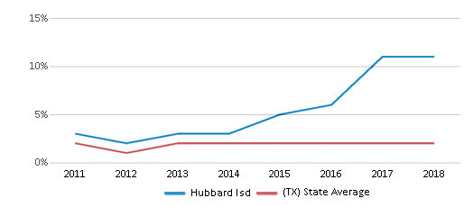 This chart display the percentage of students of two or more races in Hubbard Isd and the percentage of public school students of two or more races in Texas by year, with the latest 2017-18 school year data.