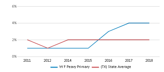 This chart display the percentage of students of two or more races in W F Peavy Primary and the percentage of public school students of two or more races in Texas by year, with the latest 2017-18 school year data.