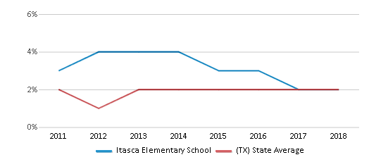 This chart display the percentage of students of two or more races in Itasca Elementary School and the percentage of public school students of two or more races in Texas by year, with the latest 2017-18 school year data.