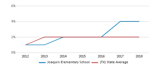 This chart display the percentage of students of two or more races in Joaquin Elementary School and the percentage of public school students of two or more races in Texas by year, with the latest 2017-18 school year data.