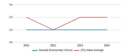 This chart display the percentage of students of two or more races in Kenedy Elementary School and the percentage of public school students of two or more races in Texas by year, with the latest 2013-14 school year data.