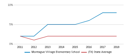 This chart display the percentage of students of two or more races in Montague Village Elementary School and the percentage of public school students of two or more races in Texas by year, with the latest 2017-18 school year data.