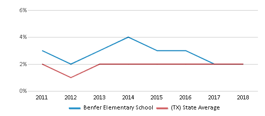 This chart display the percentage of students of two or more races in Benfer Elementary School and the percentage of public school students of two or more races in Texas by year, with the latest 2017-18 school year data.