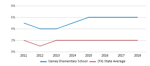 This chart display the percentage of students of two or more races in Camey Elementary School and the percentage of public school students of two or more races in Texas by year, with the latest 2017-18 school year data.