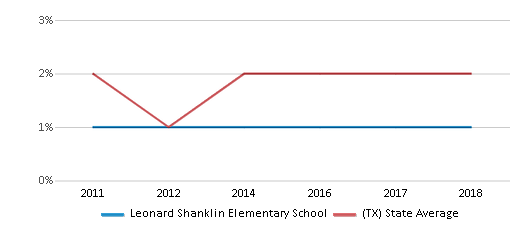 This chart display the percentage of students of two or more races in Leonard Shanklin Elementary School and the percentage of public school students of two or more races in Texas by year, with the latest 2017-18 school year data.