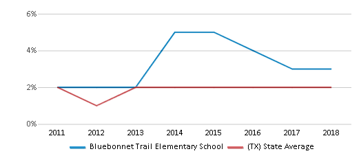 This chart display the percentage of students of two or more races in Bluebonnet Trail Elementary School and the percentage of public school students of two or more races in Texas by year, with the latest 2017-18 school year data.