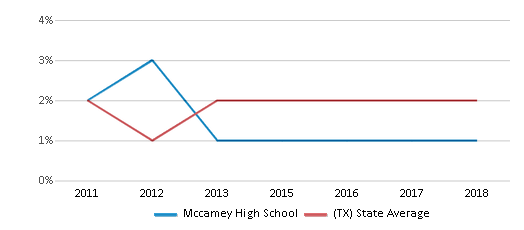 This chart display the percentage of students of two or more races in Mccamey High School and the percentage of public school students of two or more races in Texas by year, with the latest 2017-18 school year data.
