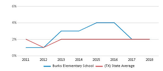 This chart display the percentage of students of two or more races in Burks Elementary School and the percentage of public school students of two or more races in Texas by year, with the latest 2017-18 school year data.