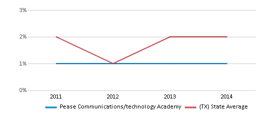 This chart display the percentage of students of two or more races in Pease Communications/technology Academy and the percentage of public school students of two or more races in Texas by year, with the latest 2013-14 school year data.