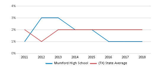This chart display the percentage of students of two or more races in Mumford High School and the percentage of public school students of two or more races in Texas by year, with the latest 2017-18 school year data.