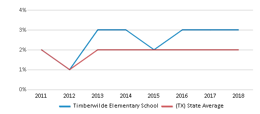 This chart display the percentage of students of two or more races in Timberwilde Elementary School and the percentage of public school students of two or more races in Texas by year, with the latest 2017-18 school year data.
