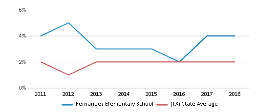 This chart display the percentage of students of two or more races in Fernandez Elementary School and the percentage of public school students of two or more races in Texas by year, with the latest 2017-18 school year data.