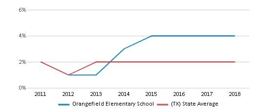 This chart display the percentage of students of two or more races in Orangefield Elementary School and the percentage of public school students of two or more races in Texas by year, with the latest 2017-18 school year data.
