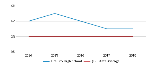 This chart display the percentage of students of two or more races in Ore City High School and the percentage of public school students of two or more races in Texas by year, with the latest 2017-18 school year data.