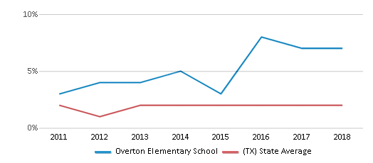 This chart display the percentage of students of two or more races in Overton Elementary School and the percentage of public school students of two or more races in Texas by year, with the latest 2017-18 school year data.