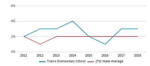 This chart display the percentage of students of two or more races in Travis Elementary School and the percentage of public school students of two or more races in Texas by year, with the latest 2017-18 school year data.