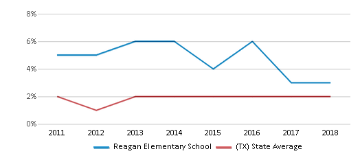 This chart display the percentage of students of two or more races in Reagan Elementary School and the percentage of public school students of two or more races in Texas by year, with the latest 2017-18 school year data.