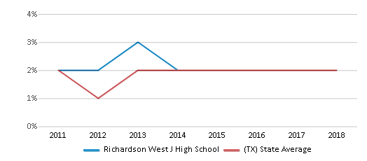 This chart display the percentage of students of two or more races in Richardson West J High School and the percentage of public school students of two or more races in Texas by year, with the latest 2017-18 school year data.