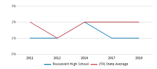This chart display the percentage of students of two or more races in Roosevelt High School and the percentage of public school students of two or more races in Texas by year, with the latest 2017-18 school year data.