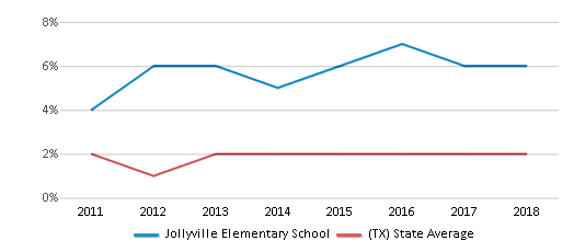This chart display the percentage of students of two or more races in Jollyville Elementary School and the percentage of public school students of two or more races in Texas by year, with the latest 2017-18 school year data.