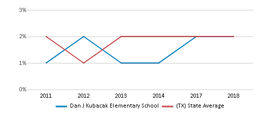 This chart display the percentage of students of two or more races in Dan J Kubacak Elementary School and the percentage of public school students of two or more races in Texas by year, with the latest 2017-18 school year data.