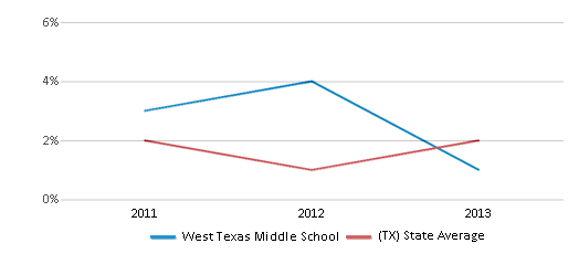 This chart display the percentage of students of two or more races in West Texas Middle School and the percentage of public school students of two or more races in Texas by year, with the latest 2012-13 school year data.