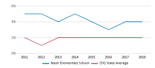 This chart display the percentage of students of two or more races in Nash Elementary School and the percentage of public school students of two or more races in Texas by year, with the latest 2017-18 school year data.