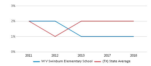 This chart display the percentage of students of two or more races in W V Swinburn Elementary School and the percentage of public school students of two or more races in Texas by year, with the latest 2017-18 school year data.