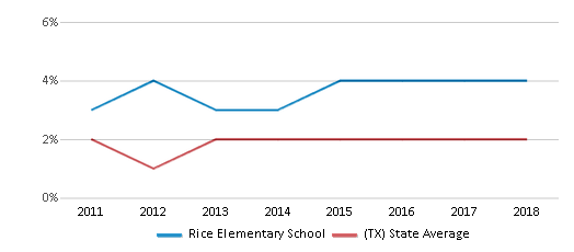 This chart display the percentage of students of two or more races in Rice Elementary School and the percentage of public school students of two or more races in Texas by year, with the latest 2017-18 school year data.
