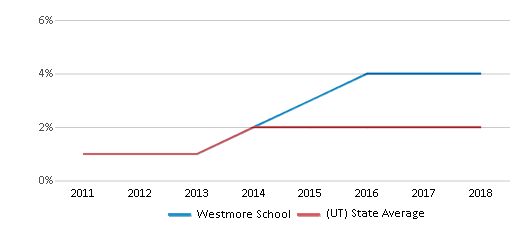 This chart display the percentage of students of two or more races in Westmore School and the percentage of public school students of two or more races in Utah by year, with the latest 2017-18 school year data.