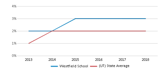 This chart display the percentage of students of two or more races in Westfield School and the percentage of public school students of two or more races in Utah by year, with the latest 2017-18 school year data.