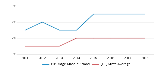 This chart display the percentage of students of two or more races in Elk Ridge Middle School and the percentage of public school students of two or more races in Utah by year, with the latest 2017-18 school year data.