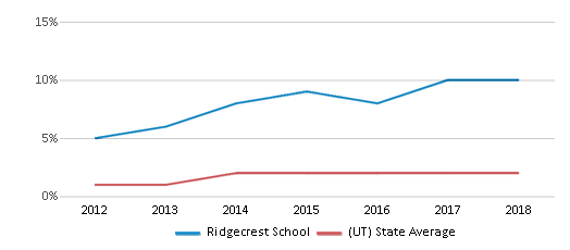 This chart display the percentage of students of two or more races in Ridgecrest School and the percentage of public school students of two or more races in Utah by year, with the latest 2017-18 school year data.