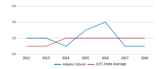 This chart display the percentage of students of two or more races in Adams School and the percentage of public school students of two or more races in Utah by year, with the latest 2017-18 school year data.