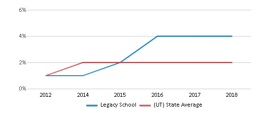 This chart display the percentage of students of two or more races in Legacy School and the percentage of public school students of two or more races in Utah by year, with the latest 2017-18 school year data.