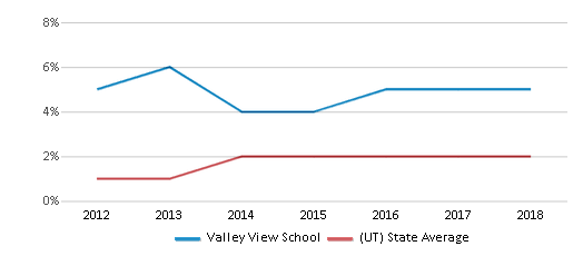 This chart display the percentage of students of two or more races in Valley View School and the percentage of public school students of two or more races in Utah by year, with the latest 2017-18 school year data.
