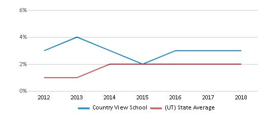 This chart display the percentage of students of two or more races in Country View School and the percentage of public school students of two or more races in Utah by year, with the latest 2017-18 school year data.