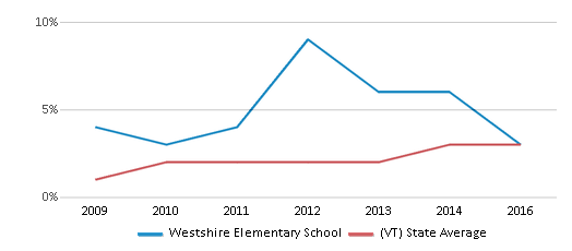 This chart display the percentage of students of two or more races in Westshire Elementary School and the percentage of public school students of two or more races in Vermont by year, with the latest 2015-16 school year data.