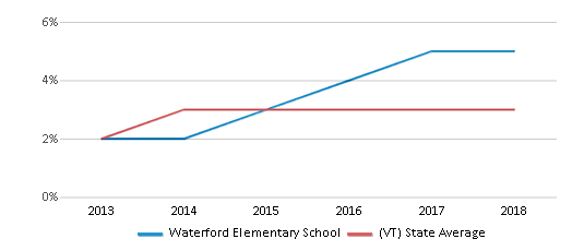 This chart display the percentage of students of two or more races in Waterford Elementary School and the percentage of public school students of two or more races in Vermont by year, with the latest 2017-18 school year data.
