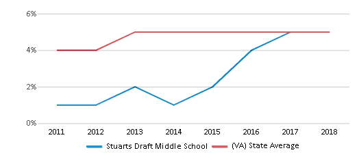 This chart display the percentage of students of two or more races in Stuarts Draft Middle School and the percentage of public school students of two or more races in Virginia by year, with the latest 2017-18 school year data.